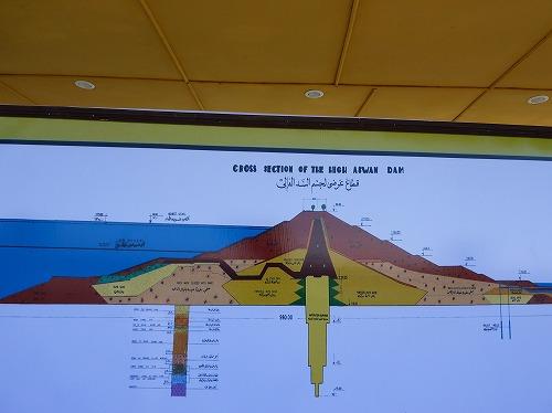 エジプト・アスワンのアスワン・ハイ・ダムにある説明ボード